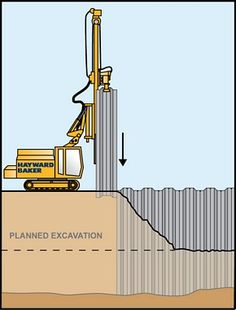 how sheet piling is set, new area excavated
