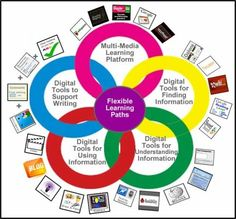 1000+ images about Technology workshop on Pinterest | Teaching ...
