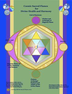 Saúde :: Fourth Shift Dimensional Types Of Angels, Angelic Symbols, Consciousness Quotes, Chakras, Angel Guidance, Indigo Children, Spirit Science, Medicine Wheel, Mind Body Spirit
