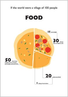 so don't complain about how little food you have when there are so many more people who never have enough to eat.