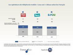 Popularité des opérateurs #télécom : #Orange en tête, #SFR chez les low-cost (merci aux récentes promotions désespérées de l'opérateur ;-) ) / Plus ici : http://whatsnewinmarketing.blogspirit.com/archive/2013/12/12/operateurs-de-telephonie-mobile-ideaux-des-francais-promise-2987719.html