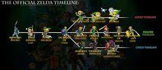 The Legend of Zelda and How the Many Worlds Interpretation The Legend Of Zelda, Legend Of Zelda Timeline, Many Worlds Interpretation, Zelda Video Games, Nintendo Systems, Little Big Planet, Link Zelda, Fan, Videogames