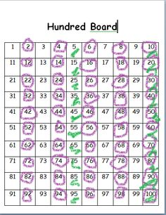Here's a nice post explaining the use of  a hundred board for skip counting. Downloads included.