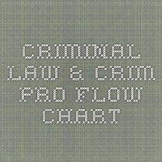 Criminal Law & Crim Pro Flow Chart