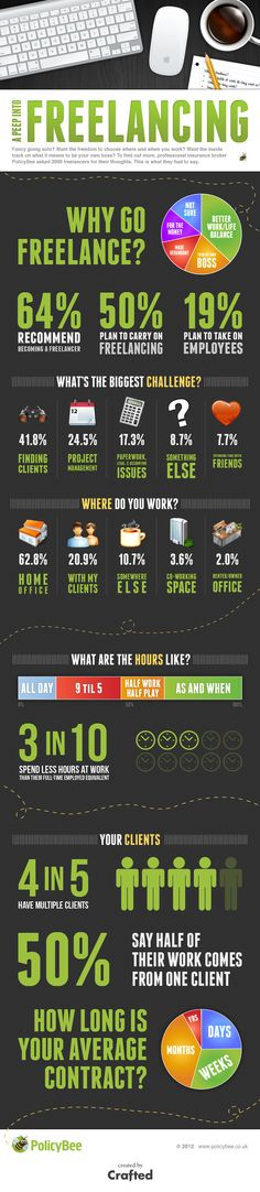 """A Peep Into Freelancing"" infographic for PolicyBee #infographic #freelance"