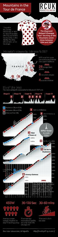 Tour de France 2013: infographic - the mountain stages