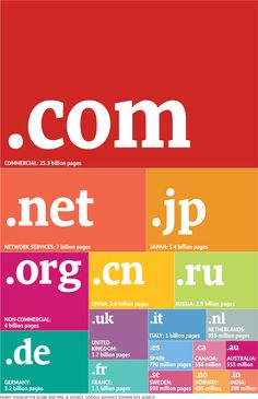 Most Popular Domains.....adding a .in as well !