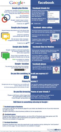 Google+ vs Facebook - bron: http://www.pcmag.com/article2/0,2817,2388307,00.asp