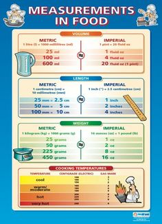 From Our Design And Technology Poster Range The Measurements In Food Is A Great Educational Resource That Helps Improve Understanding Reinforce