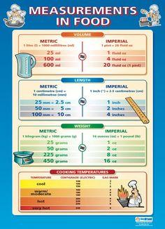 Measurements in Food Poster