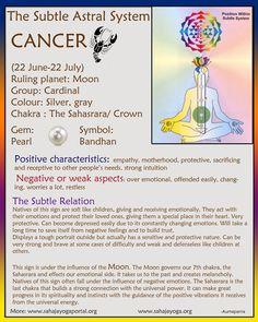 Subtle Healing of Zodiac Signs – Cancer:: 7th or Sahasrara/ Crown