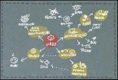 La carte heuristique : un support pour les enseignants, un outil qui facilite l'apprentissage des élèves, organise les idées et permet de les mémoriser.