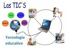 tecnologia educativa - Buscar con Google