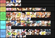 See more 'Smash Ultimate Tier Lists' images on Know Your Meme! Super Smash Bros Memes, Nintendo Super Smash Bros, Super Mario Bros, Video Game Memes, Video Games Funny, Funny Games, Advance Wars, Katamari Damacy, Kirby Nintendo
