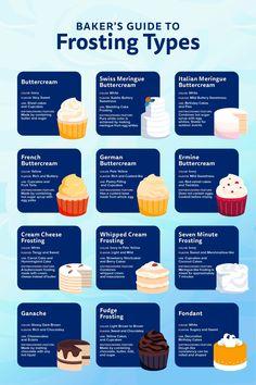 Buttercream Recipe, Frosting Recipes, Cake Recipes, Dessert Recipes, Cake Frosting Tips, Italian Buttercream, Frosting Colors, White Frosting, Fun Baking Recipes
