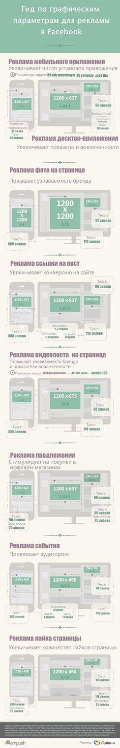 Гид по графическим параметрам рекламы в Facebook