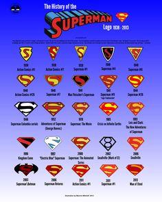 La evolución del logo de Superman #heroes #comic