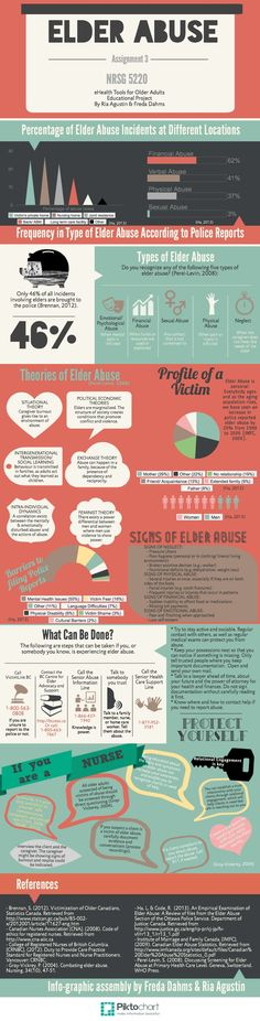 My NRSG 5220 Assignment 3: Elder Abuse