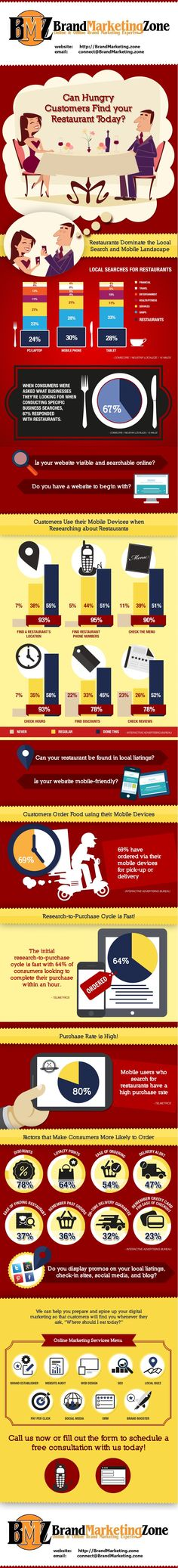 Here's what you Need to Know about Online Marketing for Restaurants: - Restaurants Dominate the Local Search  - restaurants need a mobile responsive website,mobile usage has been continuously growing - Customers are using their mobile devices to order food from restaurants - Customers look at various features before contacting and ordering from your restaurant.