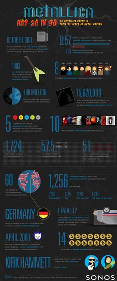 Sonos-infographic-Metallica-20-in-30-c5