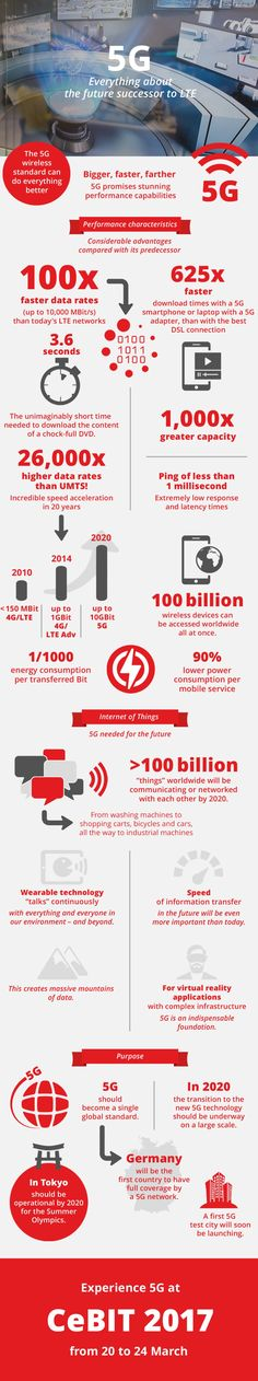 #5G: All facts and figures at a glance | #CeBIT #mobile #IoT #infographic