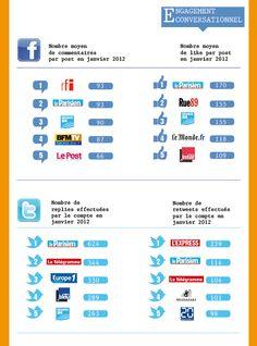 Médias sur les réseaux sociaux : engagement conversationnel