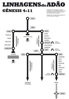 The family lines of Adam in Genesis (Adapted from Gospel & Kingdom by Graeme Goldsworthy. Bible Study Notebook, Bible Study Tools, Bible Notes, Bible Verses, Scriptures, Scripture Study, Genesis Bible Study, Bible Knowledge, Bible Lessons