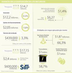 Sector de movilidad y obras se raja en la ejecución del presupuesto de Bogotá