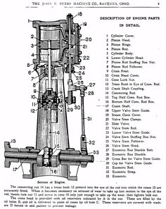 ... detail and parts description of a Byers Vertical Steam Engine ( SP