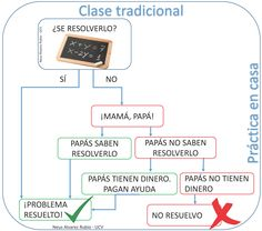 Flipear es hacer justicia - The Flipped Classroom