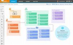 Salesforce.com introduceert Journey Builder for Apps - http://appworks.nl/2014/09/26/salesforce-com-introduceert-journey-builder-for-apps/