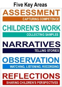 The Power of Documentation: Children's Learning Revealed
