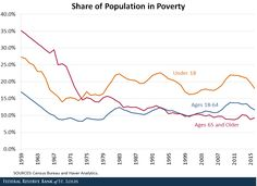 older Americans poverty