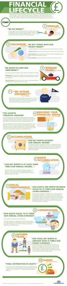 As the stages of our lives move forward so does our financial status. This infographic takes a look at our Financial Life Cycle to provide a tool to f