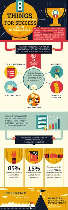 Are personality traits more important to success than intelligence?  This infographic says yes, but I have my doubts.