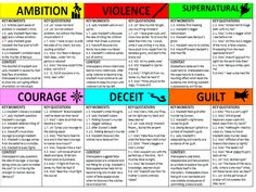 Student-friendly, double-sided revision cards to cover 6 themes in Macbeth: ambition supernatural deceit violence courage *guilt Each revision card has 3 s. Macbeth Characters, Macbeth Themes, School Study Tips, School Lessons, School Hacks, School Routines, Math Lessons, School Ideas, Flashcards Revision
