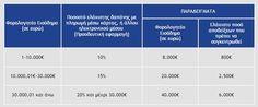 Αφορολόγητο online : Μέσω των υπηρεσιών e-banking - Φορολογικά Νέα
