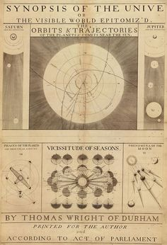 || A 1742 map of the solar system, printed according to act of parliament!