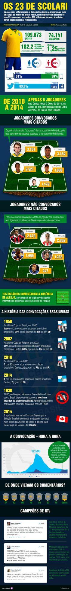 Infográfico: a convocação da seleção nas redes sociais - Adnews - Movido pela Notícia