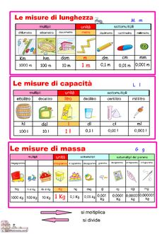 Guamodì Scuola: Misure di lunghezza, capacità, massa: schede didattiche Italian Grammar, Italian Vocabulary, Italian Language, Primary Maths, Primary Education, Primary School, Math Projects, School Projects, Italian Lessons