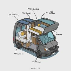 VANLIFER illustration - sprinter conversion design - #conversion #Design #Illustration #Sprinter #VANLIFER #website