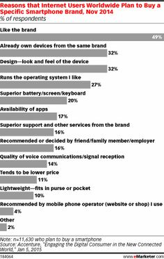 How Often Do Mobile Users Upgrade Their Devices? - eMarketer
