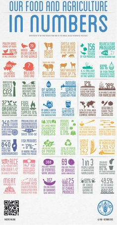 Food and agriculture in numbers ...