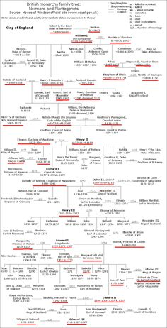 Norman and Plantagenet family tree