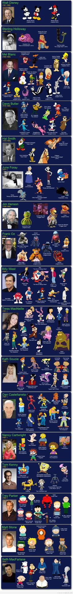 The voices behind cartoons...how AWESOME is this?