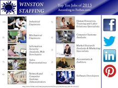 Thinking of a new career for the new year? Check out the Top 10 Jobs for 2013, according to Forbes.com:
