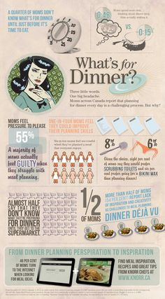 "Knorr released results from a survey asking Canadian moms what comes to mind when answering the daily question of 'What's for Dinner?' ""Repin"" this infographic if you can relate to any of these stats! http://whatsfordinner.knorr.ca"