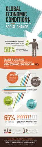 Walden University: New Survey Finds Global Economic Conditions Impact Positive Social Change
