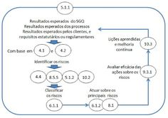 Estudando: Introdução à Norma ISO 9001:2015 (Gestão de Riscos) - Cursos Online Grátis | Prime Cursos