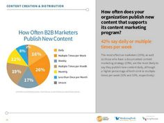 "Study: Effective Content Marketing Has One Element ""Marketers who take the time to document their content marketing strategy are more effective than those who don't."""